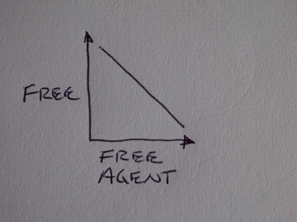 Graphical guide to NHL free agency