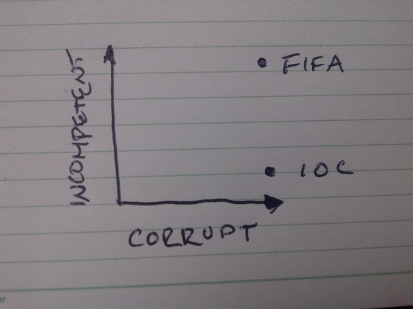 When it comes to world class incompetence, the IOC is not in FIFA's league