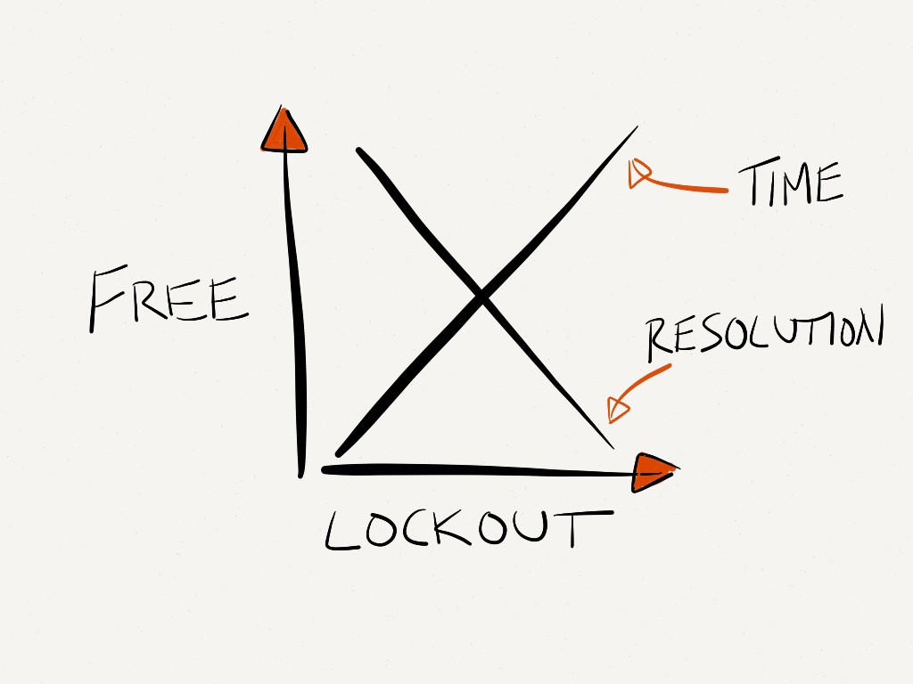 No such thing as a free lockout