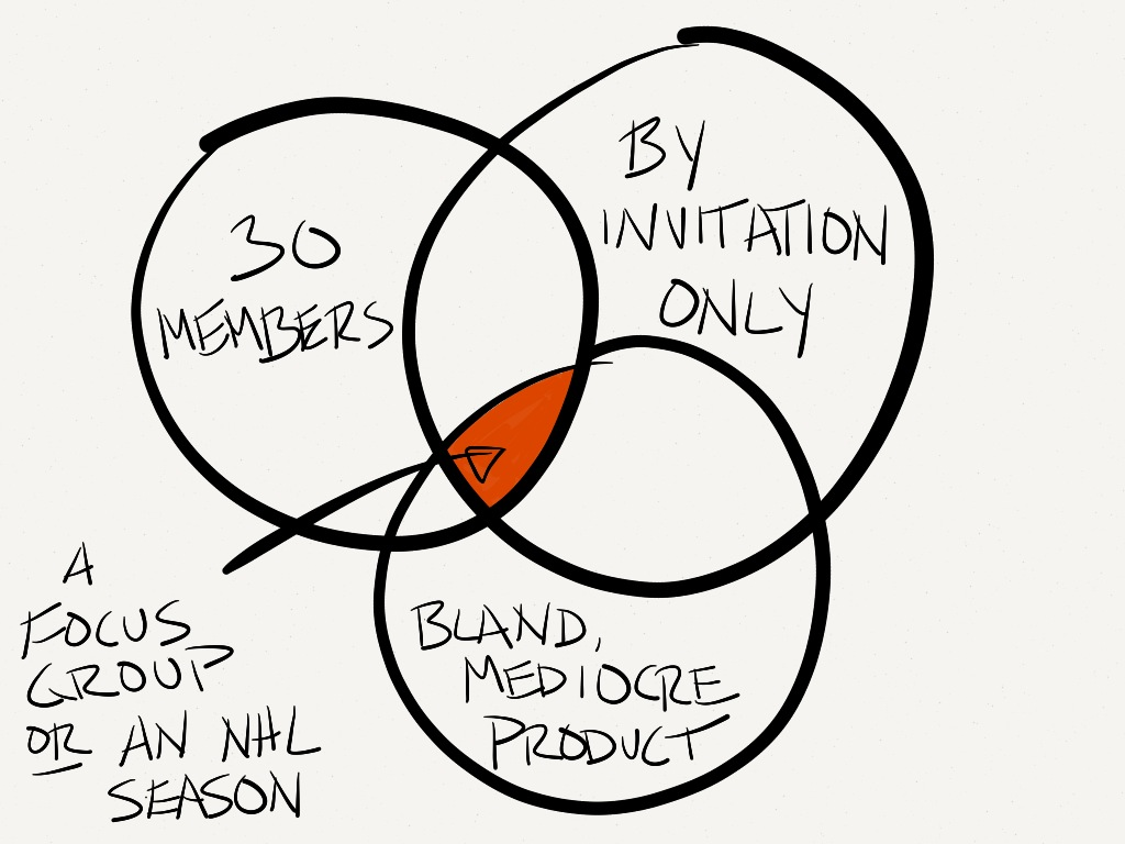 Focus group vs an NHL season