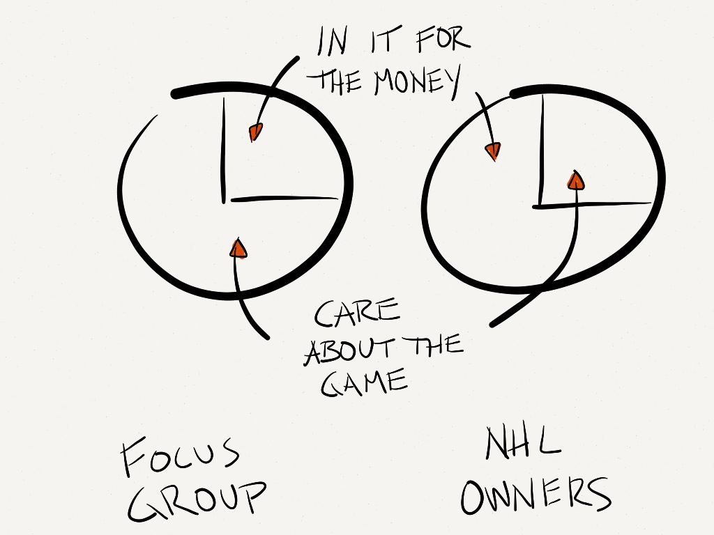 NHL focus group