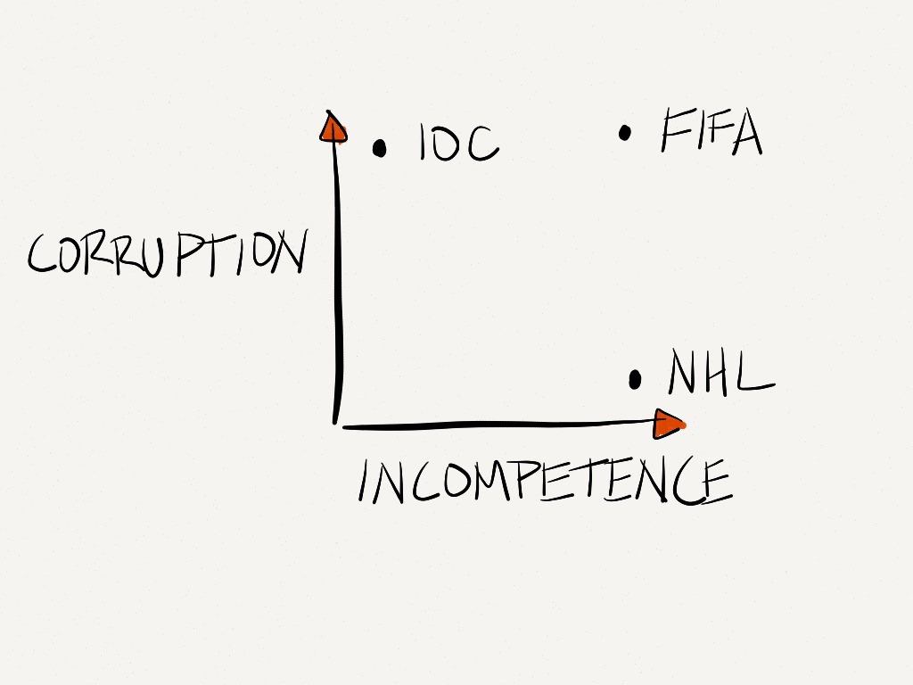 Not that the NHL is a stranger to corruption