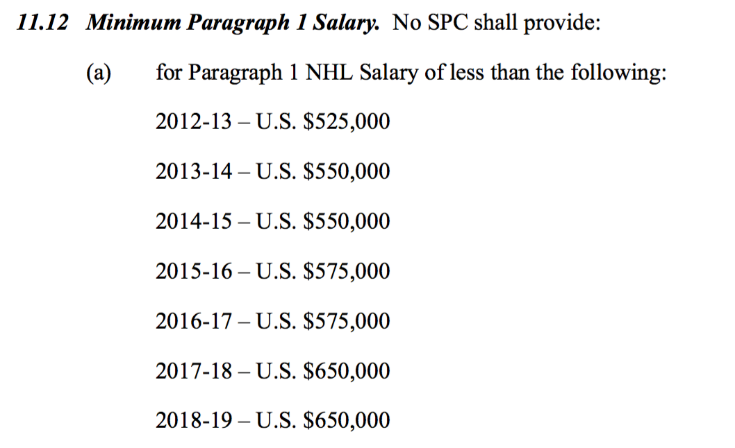 Fun With The Cba Minimum Salaries And Buried Contracts Canucksarmy